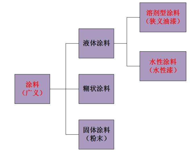 涂料形态分类及液体涂料分散介质分类图